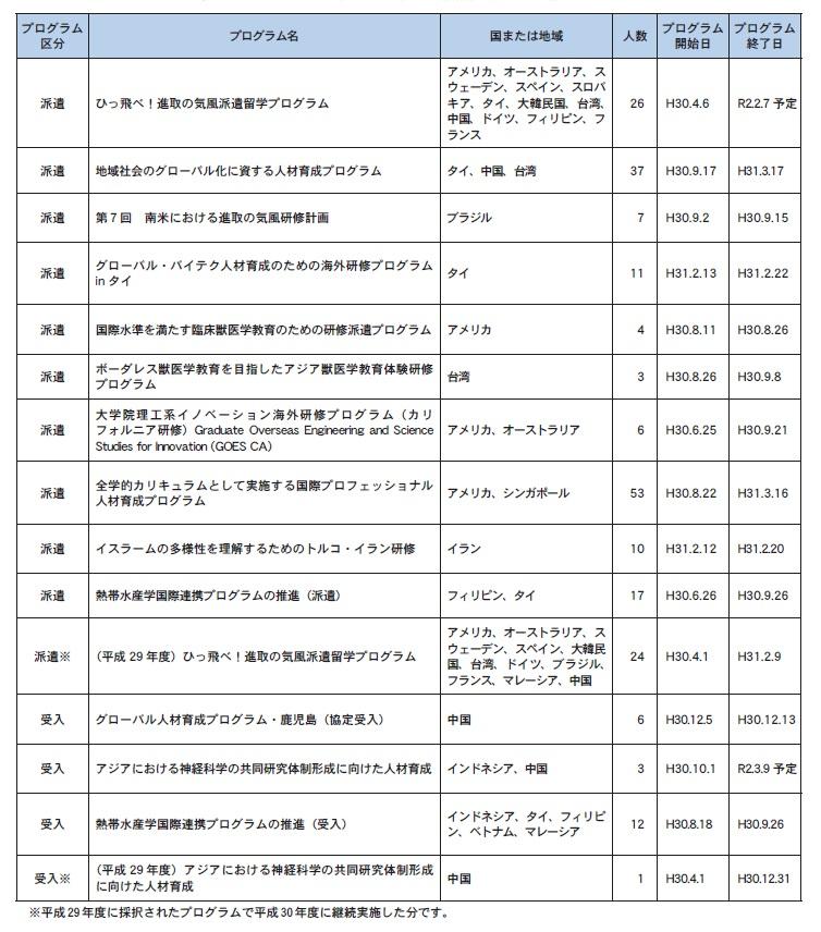 Kaigairyugaku2018.jpg