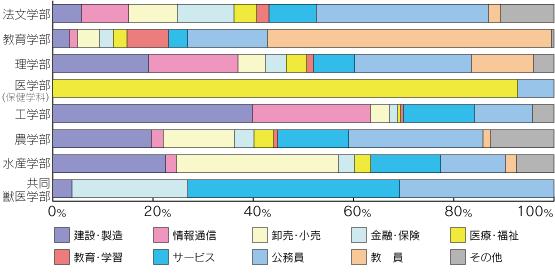 産業分類別就職状況グラフ