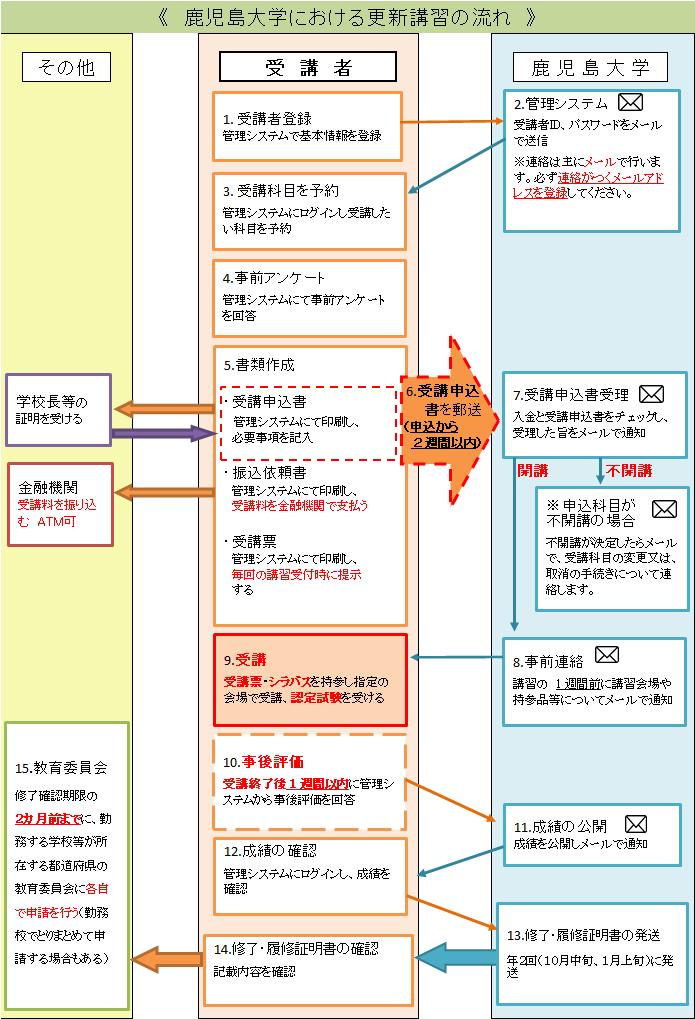 koushu_nagare.png